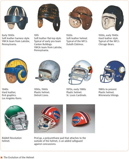 the history of the helmet used in football A new study finds that football helmets currently used on the field may do little to  protect against hits to the side of the head, or rotational force,.